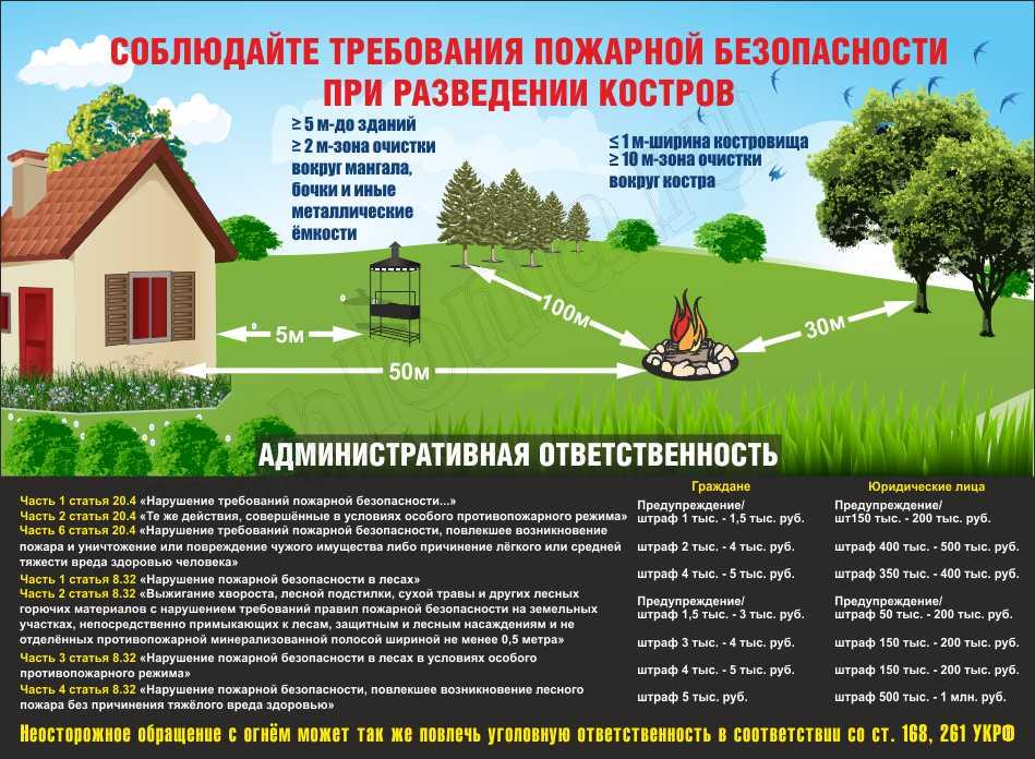 soblyuday-trebovaniya-pozharnoy-bezopasnosti-pri-razvedenii-kostrov-150x110